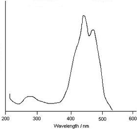 Spectroscopy in Organic Chemistry: Ultraviolet