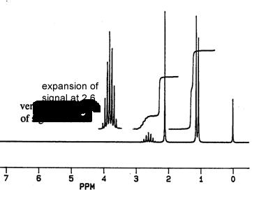 Spectroscopy in Organic Chemistry: Combined
