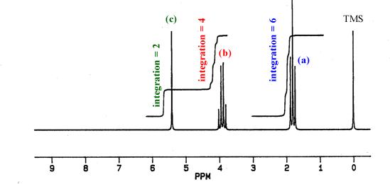 Spectroscopy In Organic Chemistry Nmr